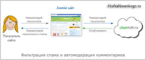 Розширюємо можливості Joomla