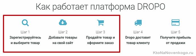 Як створити інтернет-магазин